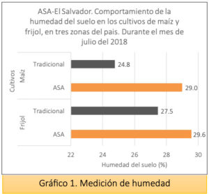chart-asa-heading